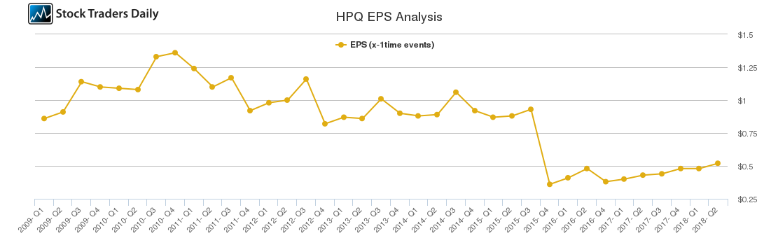 HPQ EPS Analysis