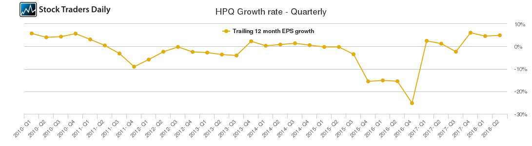 HPQ Growth rate - Quarterly