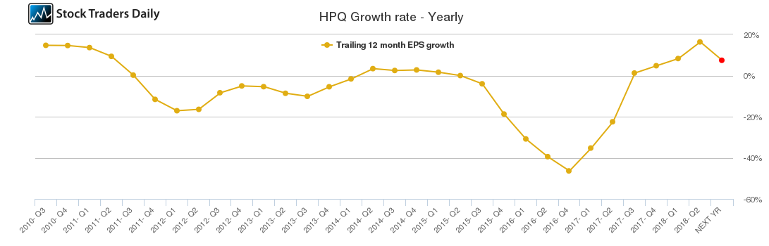 HPQ Growth rate - Yearly