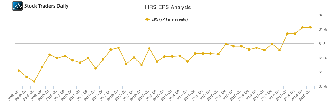 HRS EPS Analysis