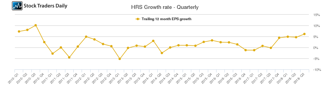 HRS Growth rate - Quarterly