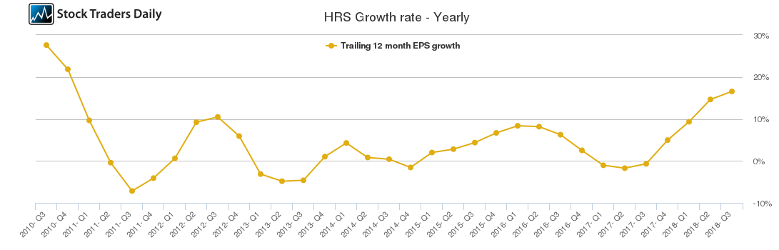 HRS Growth rate - Yearly