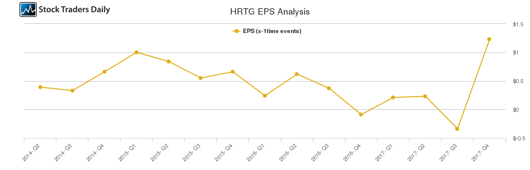 HRTG EPS Analysis