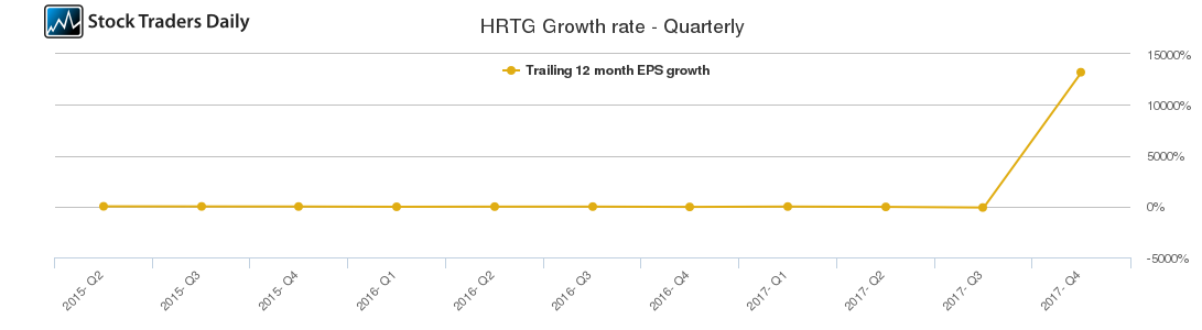 HRTG Growth rate - Quarterly