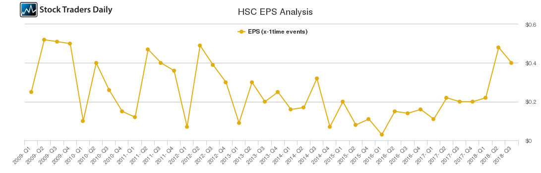 HSC EPS Analysis
