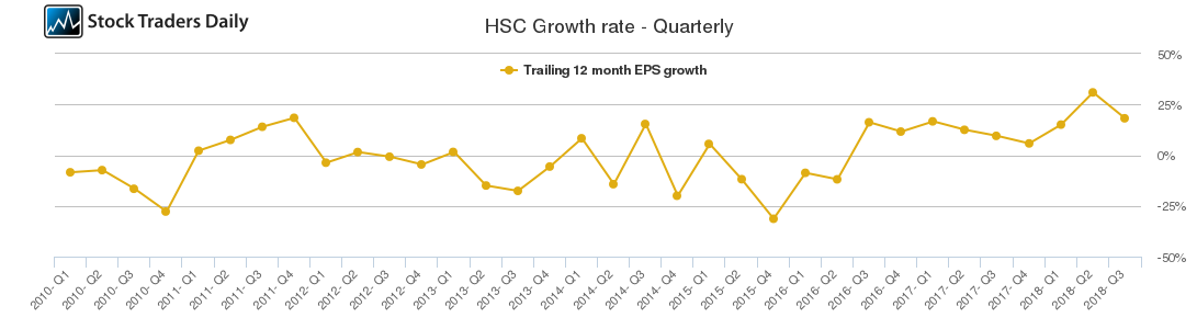 HSC Growth rate - Quarterly