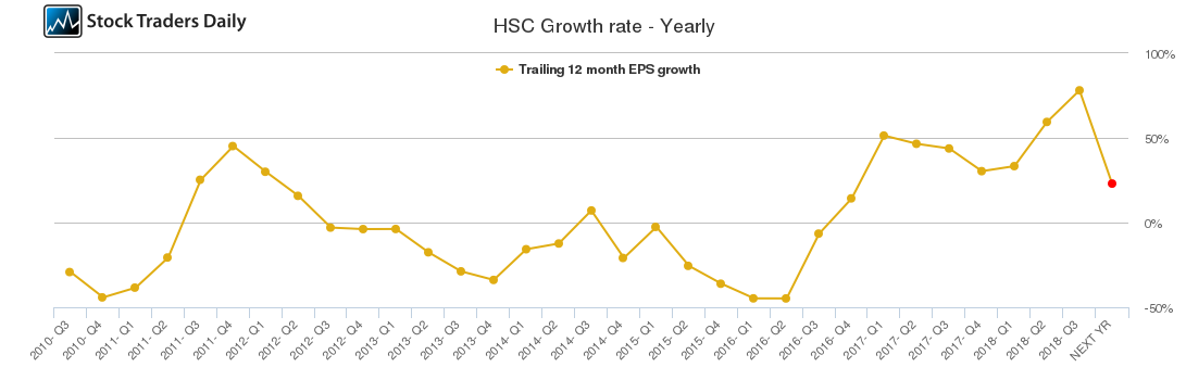 HSC Growth rate - Yearly