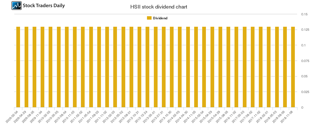 HSII Dividend Chart