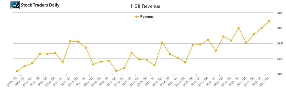 HSII Revenue chart