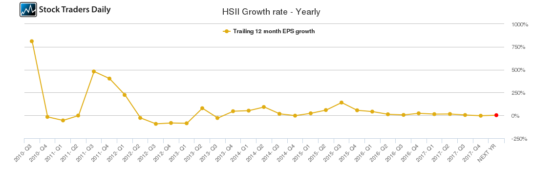 HSII Growth rate - Yearly