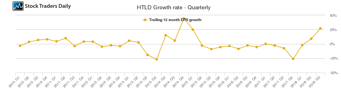 HTLD Growth rate - Quarterly