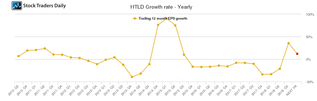 HTLD Growth rate - Yearly
