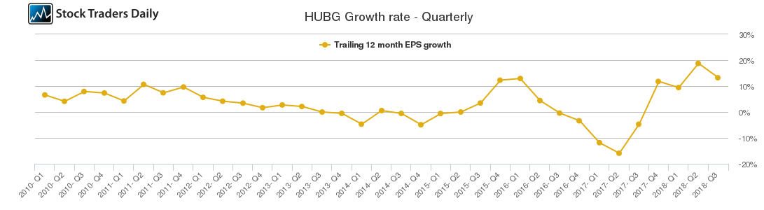 HUBG Growth rate - Quarterly