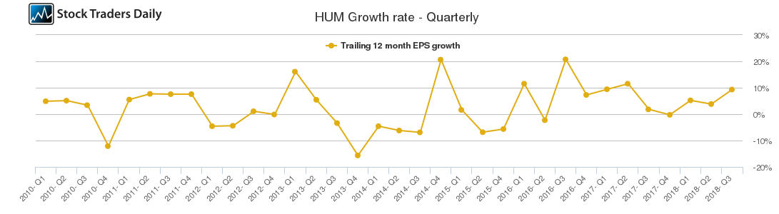 HUM Growth rate - Quarterly