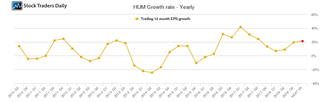 HUM Growth rate - Yearly
