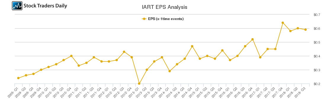 IART EPS Analysis