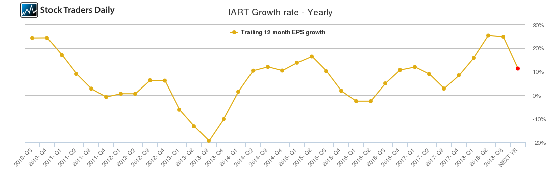IART Growth rate - Yearly