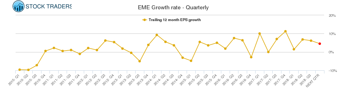 EME Growth rate - Quarterly