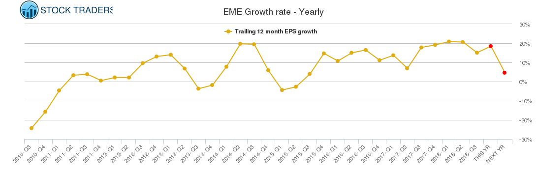 EME Growth rate - Yearly