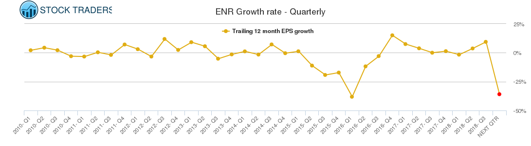 ENR Growth rate - Quarterly