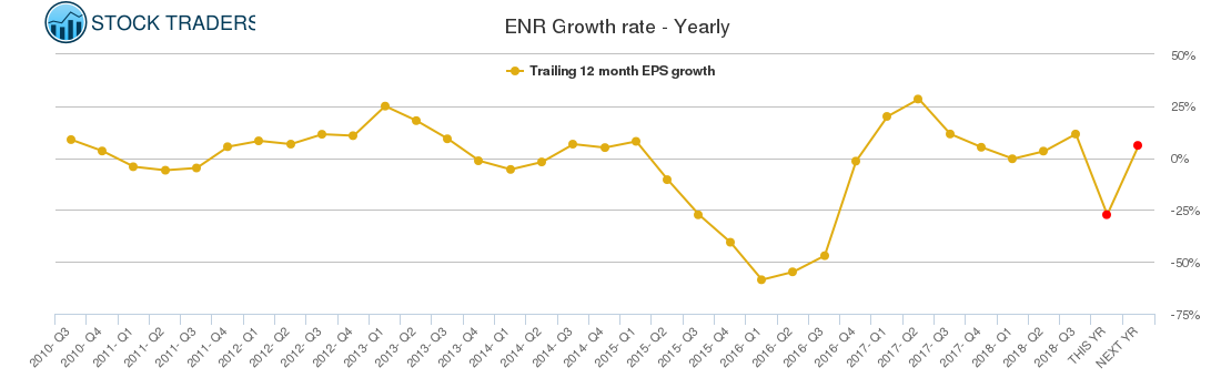 ENR Growth rate - Yearly