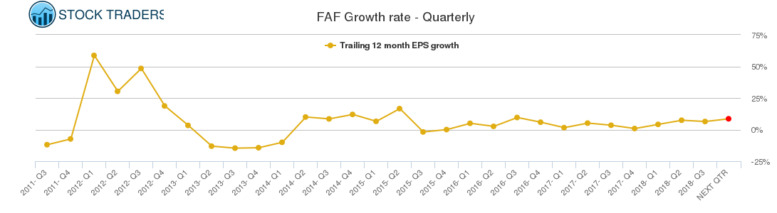 FAF Growth rate - Quarterly