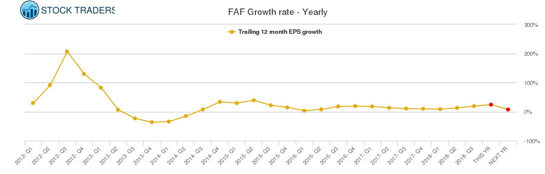 FAF Growth rate - Yearly