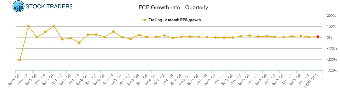 FCF Growth rate - Quarterly