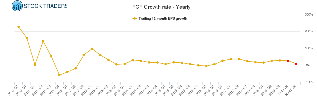 FCF Growth rate - Yearly