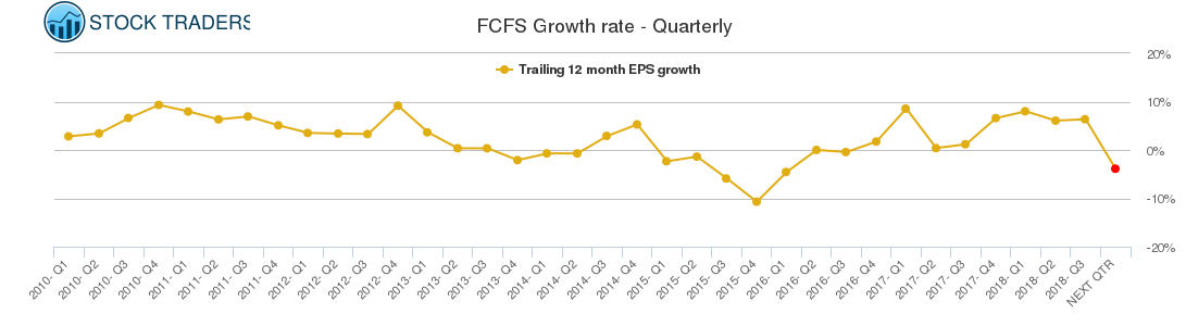 FCFS Growth rate - Quarterly