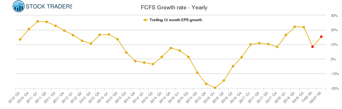 FCFS Growth rate - Yearly