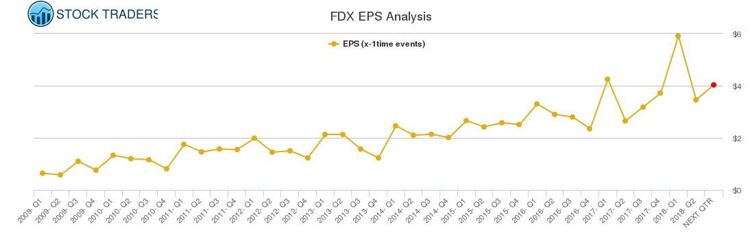 FDX EPS Analysis