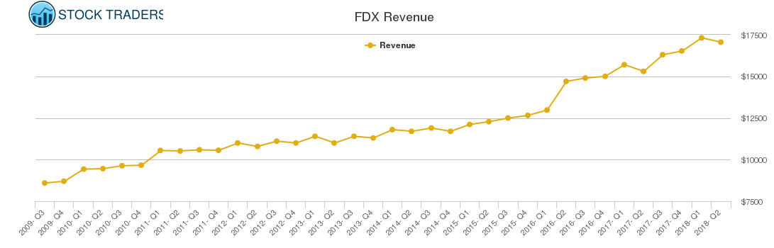 FDX Revenue chart