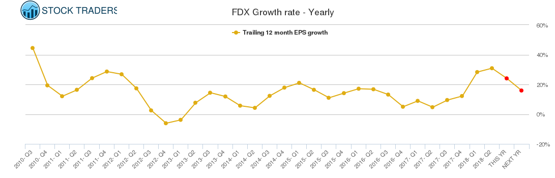 FDX Growth rate - Yearly