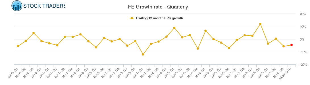 FE Growth rate - Quarterly