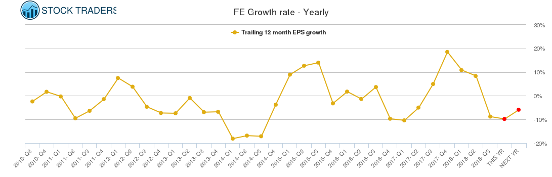 FE Growth rate - Yearly