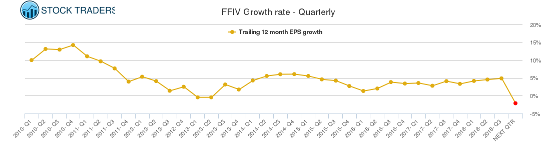 FFIV Growth rate - Quarterly
