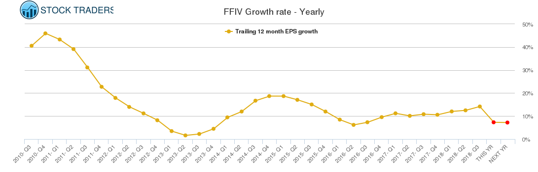 FFIV Growth rate - Yearly