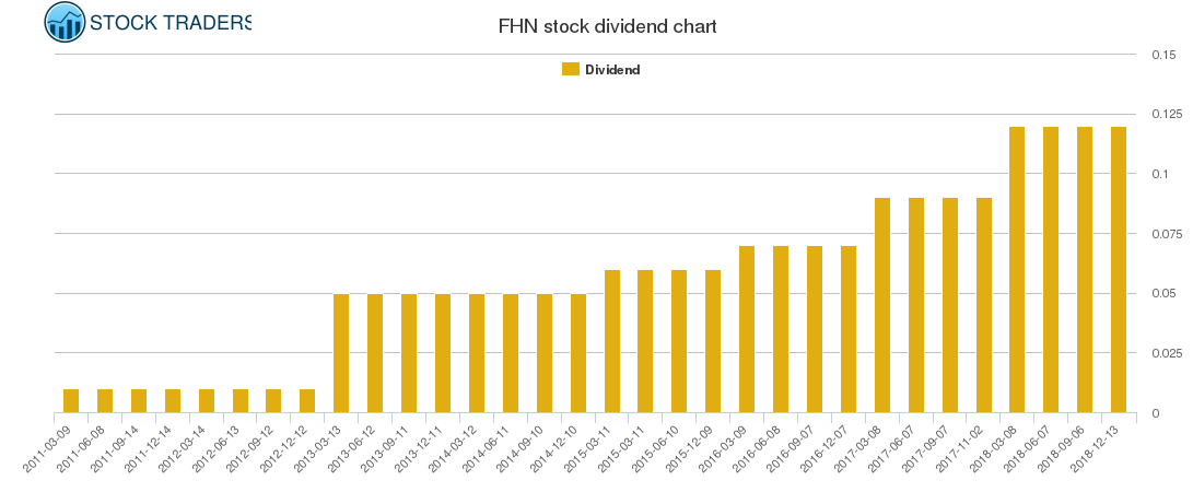 FHN Dividend Chart