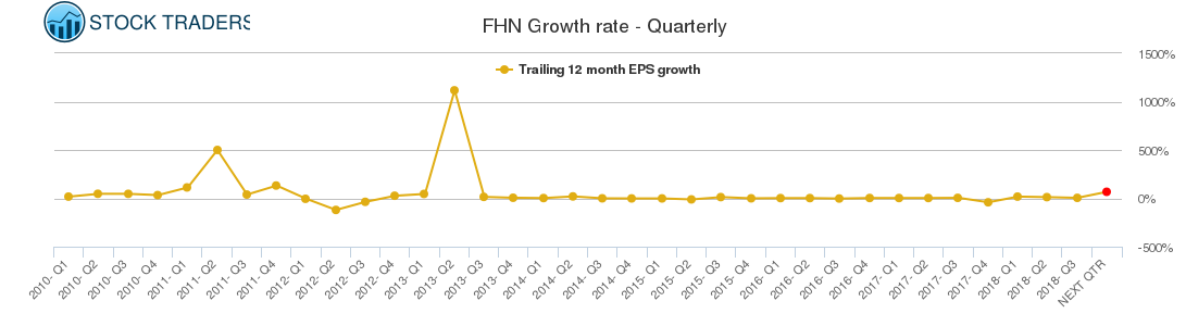 FHN Growth rate - Quarterly