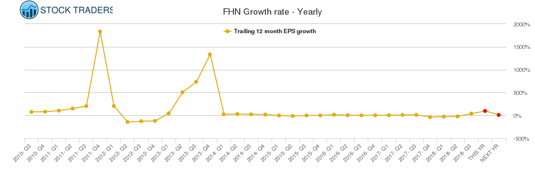 FHN Growth rate - Yearly