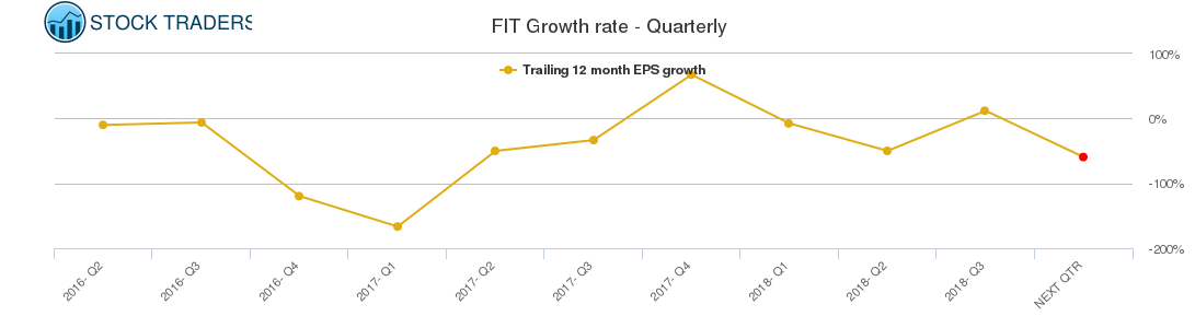 FIT Growth rate - Quarterly