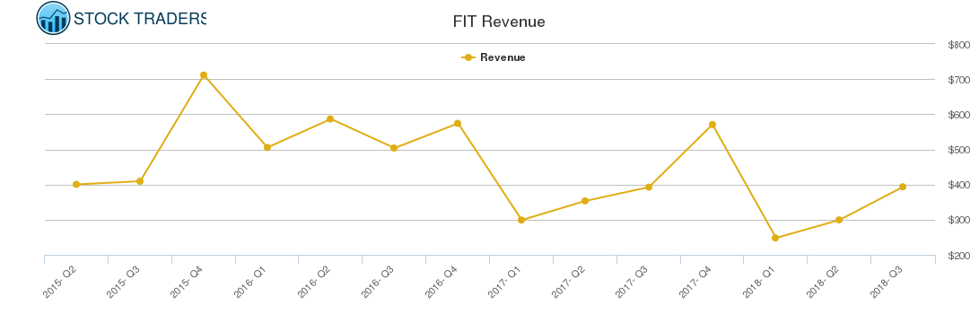 FIT Revenue chart