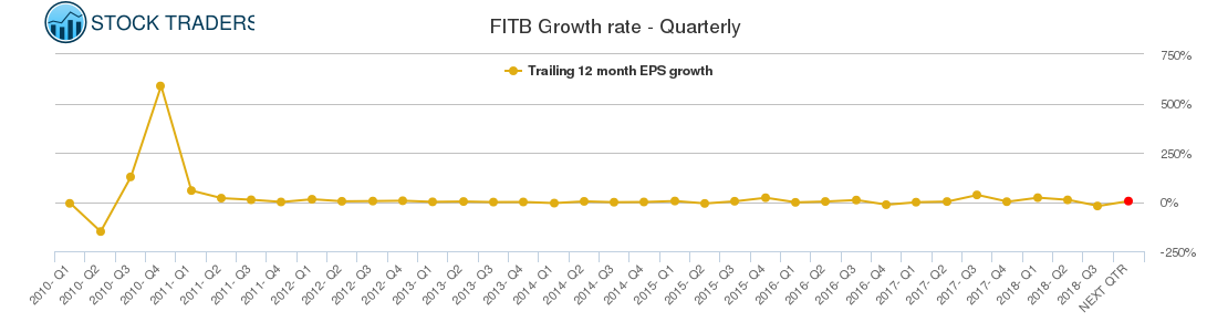 FITB Growth rate - Quarterly