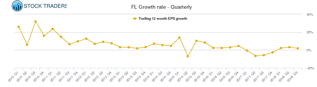 FL Growth rate - Quarterly