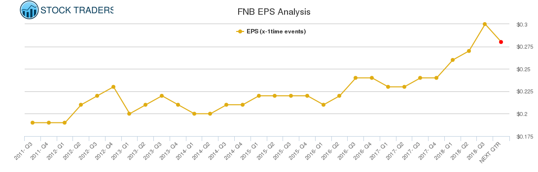 FNB EPS Analysis