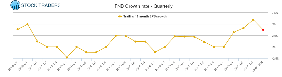 FNB Growth rate - Quarterly