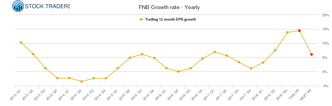 FNB Growth rate - Yearly