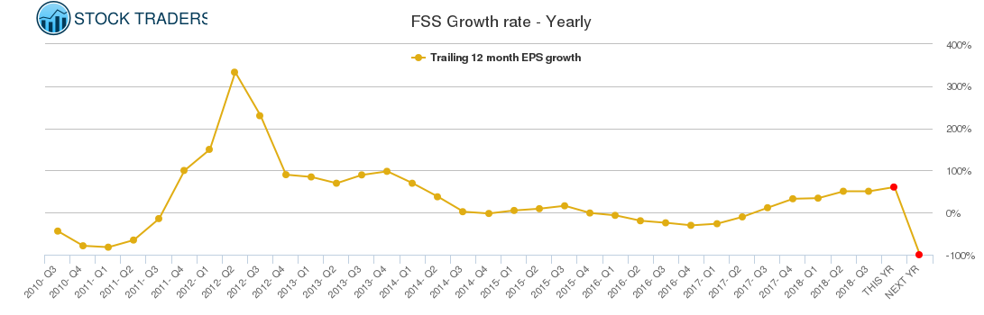 FSS Growth rate - Yearly