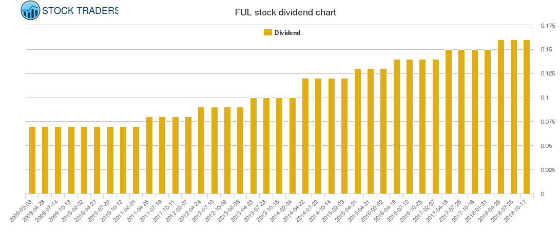 FUL Dividend Chart